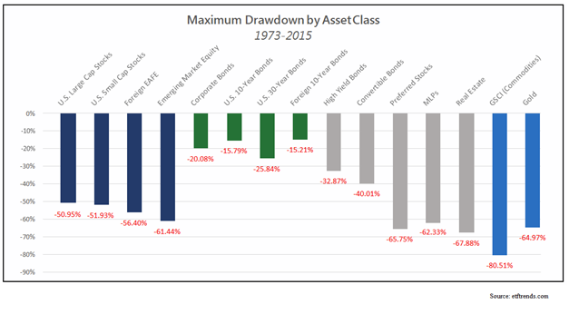 Max_Drawdown_by_Asset_Class_Since_1973.png