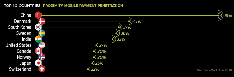 NFC-payment-by-country